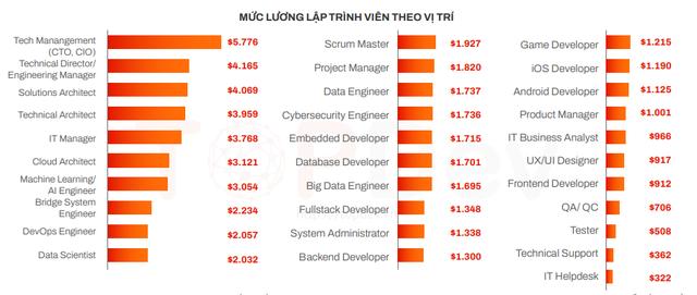 Lương kỹ sư AI Việt Nam gần 70 triệu đồng/tháng, cao nhất trong các kỹ sư IT - Ảnh 1.