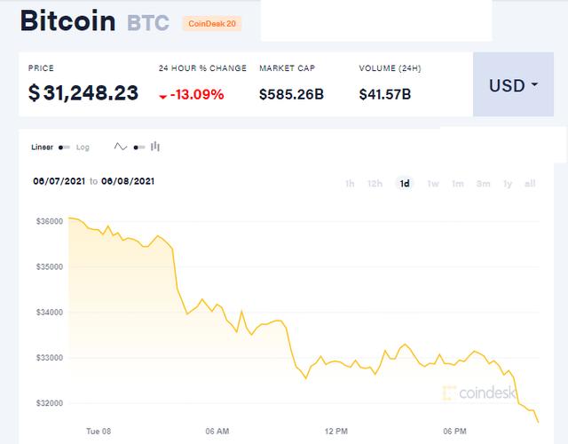 Bitcoin thủng 32.000 USD, sóng gió tiếp tục bủa vây - Ảnh 1.