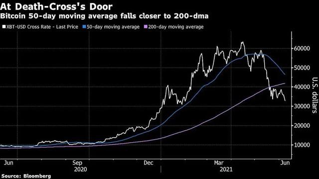 Giá Bitcoin liên tục lao dốc, chữ thập tử thần sắp xuất hiện? - Ảnh 1.
