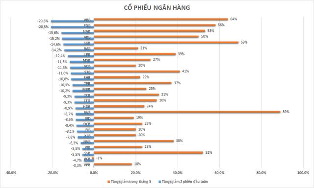 Cổ phiếu ngân hàng nào giảm sâu nhất trong 2 phiên vừa qua? - Ảnh 1.