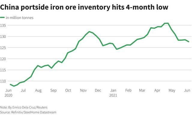 Giá sắt thép nước ngoài ngày 9/6 tăng mạnh do lo ngại về nguồn cung quặng sắt - Ảnh 1.