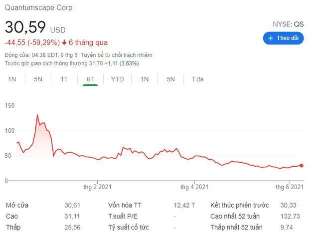 Đừng tuyệt vọng các tín đồ Bitcoin: Vẫn có những tài sản trượt giá tồi tệ hơn nhiều! - Ảnh 1.