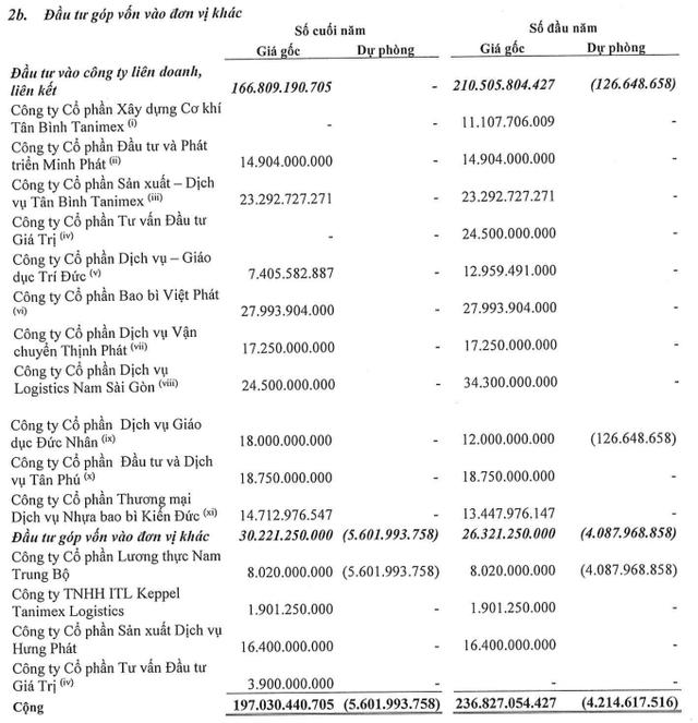 Lỗ gần 12 tỷ, Tanimex (TIX) vẫn muốn thoái vốn tại hai công ty thành viên - Ảnh 1.