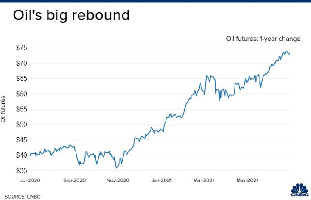 Giá dầu tiến sát 76 USD/thùng, chuyên gia lo sợ giá lên đến 100 USD/thùng - Ảnh 1.