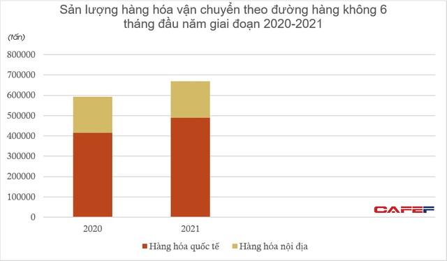 Vận tải hàng không Việt Nam và nhiều nước châu Á nửa đầu năm 2021: Mùa ế ẩm bất ngờ khởi sắc? - Ảnh 1.