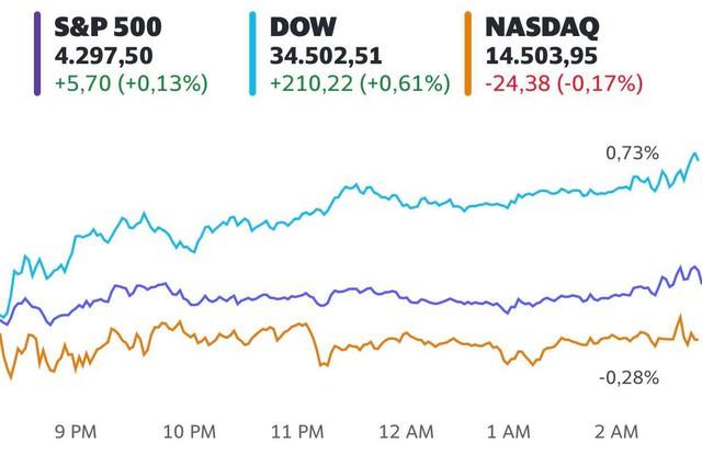 Phố Wall nối dài chuỗi khởi sắc, Dow Jones tăng hơn 200 điểm - Ảnh 1.
