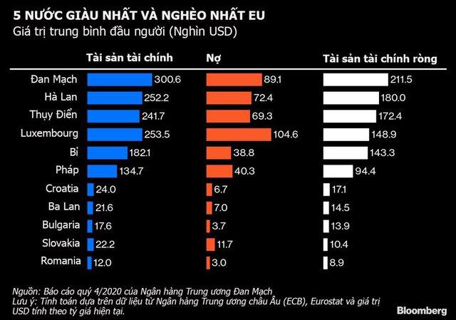 Tiết kiệm tiền từ khi đi làm, người Đan Mạch giàu nhất Liên minh châu Âu - Ảnh 1.