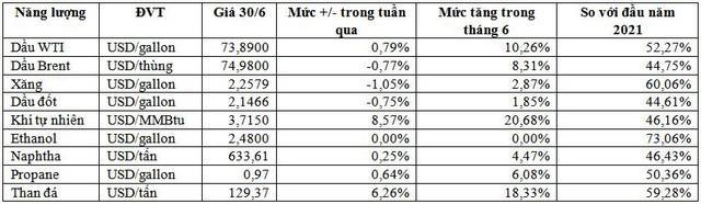 Cơn sốt giá hàng hóa chuyển từ kim loại sang năng lượng - Ảnh 1.