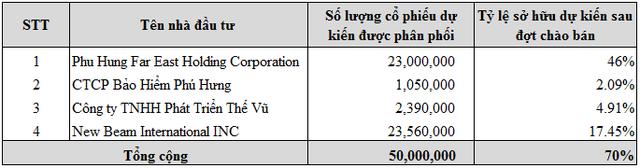 Chứng khoán Phú Hưng (PHS): Phát hành 50 triệu cổ phiếu, tăng vốn lên 1.400 tỷ đồng - Ảnh 1.
