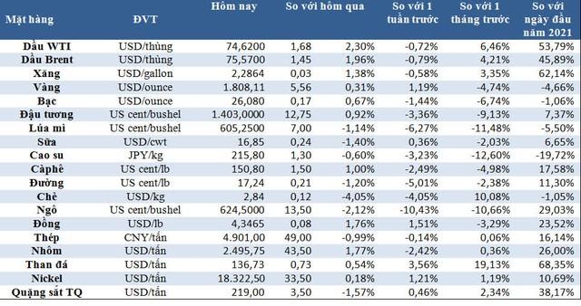 Thị trường ngày 10/7: Giá dầu, vàng và thép tăng, nickel cao nhất 4 tháng, đường thấp nhất 1 tháng, cao su chạm 'đáy' 8 tháng - Ảnh 1.