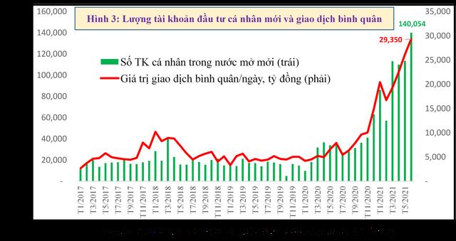 Thị trường chứng khoán Việt Nam có tăng nóng? - Ảnh 3.