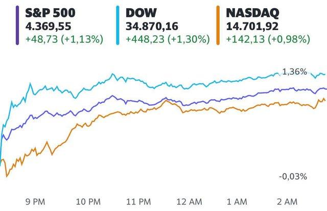 Phố Wall hứng khởi trở lại, Dow Jones bật tăng hơn 400 điểm và chạm mức cao kỷ lục  - Ảnh 1.