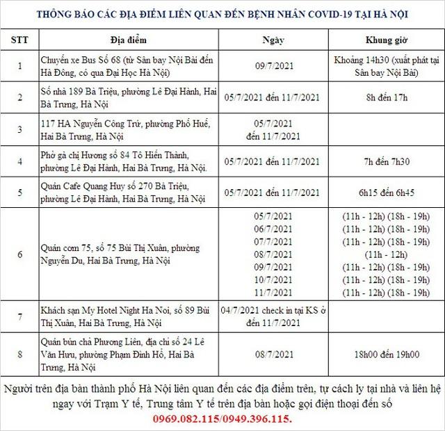 Hà Nội thêm 10 ca dương tính với SARS-CoV-2 là người về từ TP.HCM và liên quan đến công ty SEI - Ảnh 1.