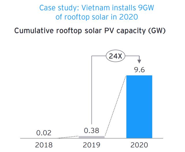 Diễn đàn Kinh tế thế giới: Khoảng 150 nghìn việc làm mới sẽ được tạo ra từ các dự án năng lượng tái tạo ở Việt Nam - Ảnh 1.
