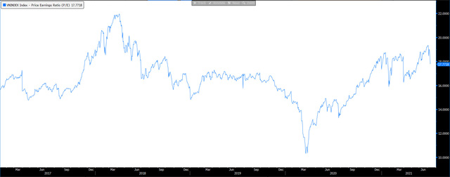 """Định giá thị trường """"hạ nhiệt"""" sau chuỗi phiên giảm sốc, P/E VN-Index chỉ còn 17,8 - Ảnh 1."""