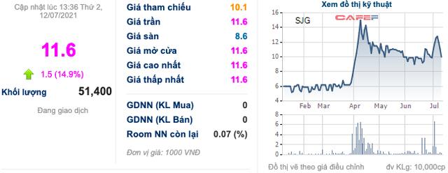 Tổng Công ty Sông Đà (SJG) sắp bán đấu giá 36,7% vốn tại SJS với giá 80.000 đồng/cp, cổ phiếu tăng kịch trần bất chấp phiên giảm điểm mạnh của toàn thị trường - Ảnh 1.