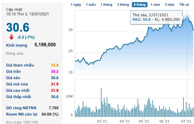 Thép Nam Kim (NKG): Sắp phát hành hơn 36 triệu cổ phiếu chia thưởng và cổ tức năm 2020 - Ảnh 1.