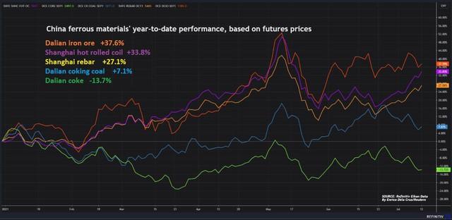 Giá thép Châu Á vọt lên cao nhất 8 tuần do Trung Quốc nới lỏng tiền tệ - Ảnh 1.