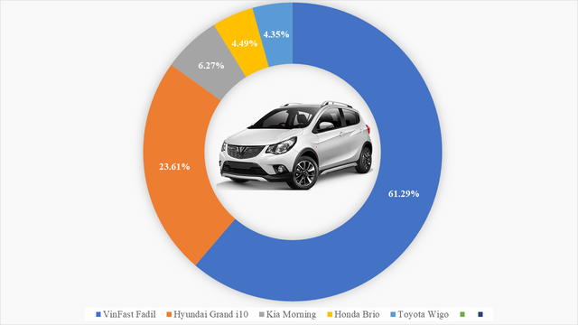 9 ông vua các phân khúc xe tại Việt Nam: VinFast Fadil thắng áp đảo, Kia Cerato bán gấp 4 lần Mazda3, Hyundai SantaFe xác lập doanh số khủng - Ảnh 1.