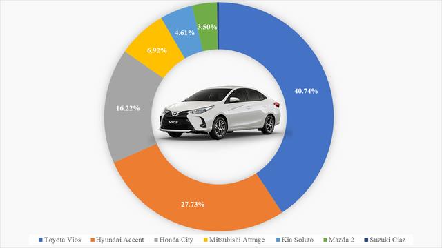 9 ông vua các phân khúc xe tại Việt Nam: VinFast Fadil thắng áp đảo, Kia Cerato bán gấp 4 lần Mazda3, Hyundai SantaFe xác lập doanh số khủng - Ảnh 2.