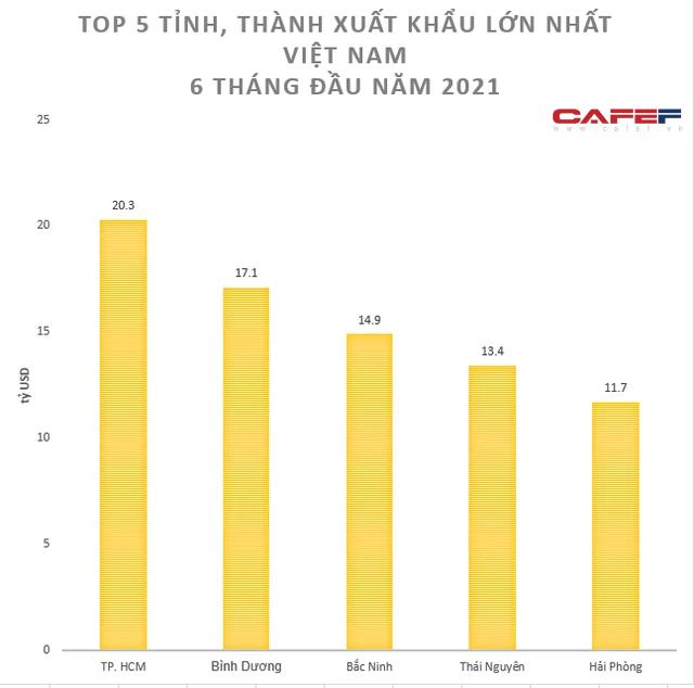 Lộ diện top 5 tỉnh, thành xuất khẩu lớn nhất 6 tháng đầu năm - Ảnh 1.