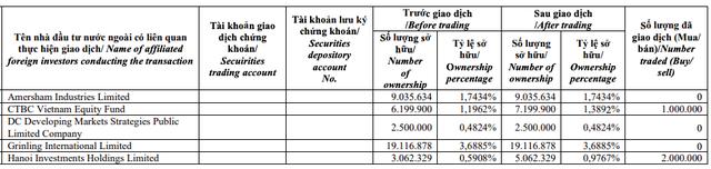 Đất Xanh (DXG): Sau nhịp điều chỉnh trước những lùm xùm, quỹ ngoại và lãnh đạo cấp cao liên tục mua vào cổ phiếu - Ảnh 1.