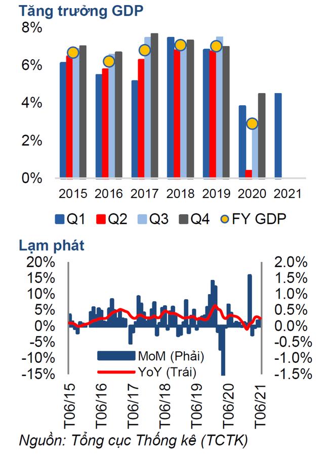 Tăng trưởng GDP 2021 sẽ giảm từ 6,7% xuống còn 5.5% - Ảnh 1.