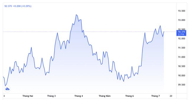 Những nhân tố đưa đồng USD lên đỉnh ba tháng - Ảnh 1.