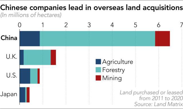 10 năm thâu tóm 6,5 triệu hecta đất trên toàn thế giới, các công ty Trung Quốc đang toan tính gì? - Ảnh 1.