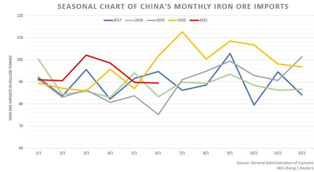 Nguồn cung quặng sắt tiếp tục khan hiếm đẩy giá tăng nhanh - Ảnh 2.