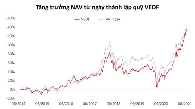 Tập trung vào các cổ phiếu hot như HPG, TCB, VPB, VHM: Quỹ ETF VinaCapital VN100 tăng trưởng 38,5% lợi nhuận sau 6 tháng đầu năm - Ảnh 2.