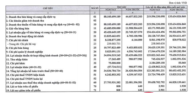Tanimex (TIX) báo lãi gần trăm tỷ nửa đầu năm, đã hoàn thành kế hoạch lợi nhuận được giao - Ảnh 1.