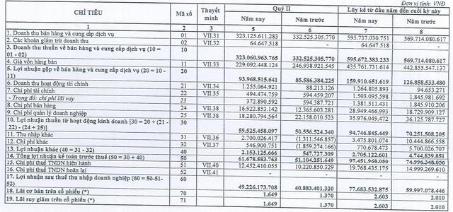 Bia Sài Gòn - Miền Trung (SMB) lãi hơn 49 tỷ đồng trong quý 2, tăng trưởng 20,3% so với cùng kỳ năm trước - Ảnh 1.