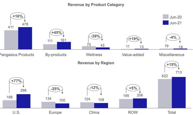 Vĩnh Hoàn (VHC): Doanh thu tháng 6 tăng 15% lên 713 tỷ đồng, xuất khẩu sang Mỹ tăng mạnh 77% - bù đắp cho châu Âu, Trung Quốc trước nguy cơ biến thể Covid-19 Delta - Ảnh 1.