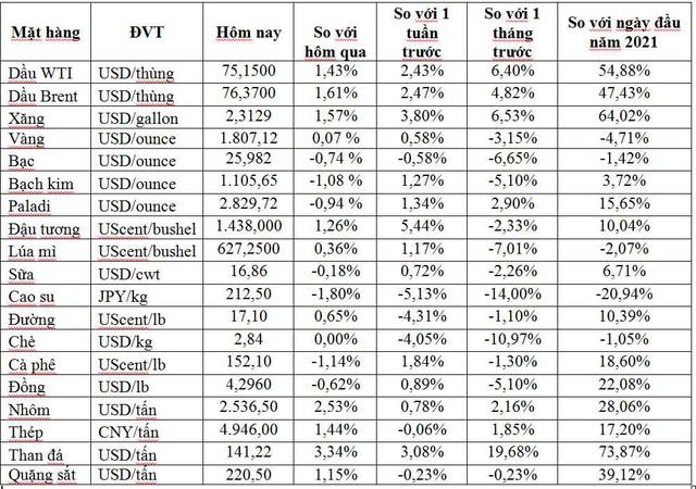 Thị trường ngày 14/7: Giá dầu tăng gần 2%, vàng ổn định, cao su thấp nhất 8 tháng  - Ảnh 1.