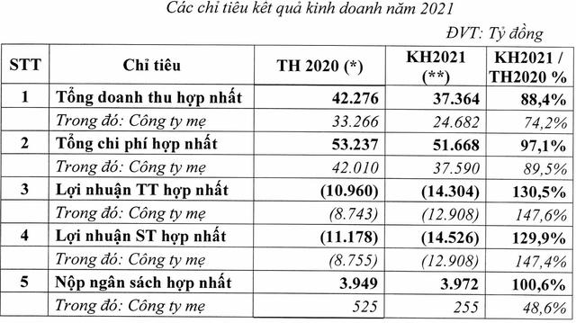 [LIVE] ĐHCĐ Vietnam Airlines: Cân nhắc phát hành thêm trái phiếu chuyển đổi, lập hãng hàng không hàng hoá ngay sau dịch bệnh - Ảnh 1.