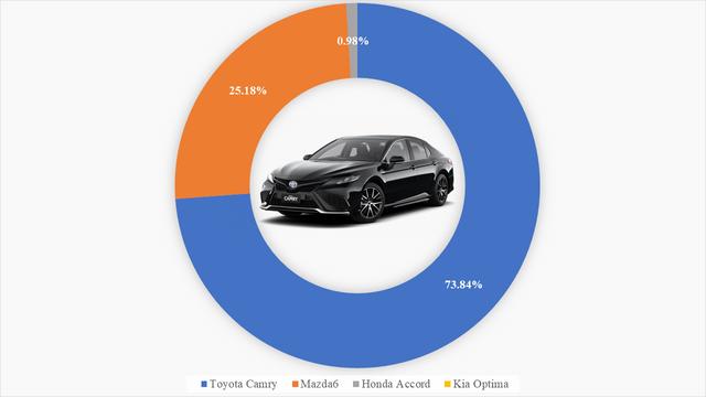 9 ông vua các phân khúc xe tại Việt Nam: VinFast Fadil thắng áp đảo, Kia Cerato bán gấp 4 lần Mazda3, Hyundai SantaFe xác lập doanh số khủng - Ảnh 4.