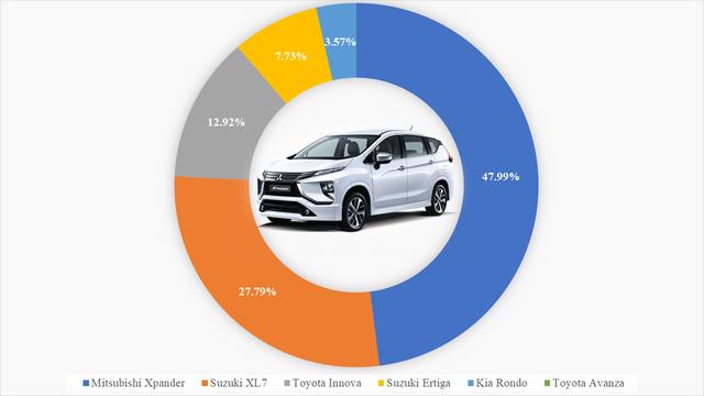 9 ông vua các phân khúc xe tại Việt Nam: VinFast Fadil thắng áp đảo, Kia Cerato bán gấp 4 lần Mazda3, Hyundai SantaFe xác lập doanh số khủng - Ảnh 5.