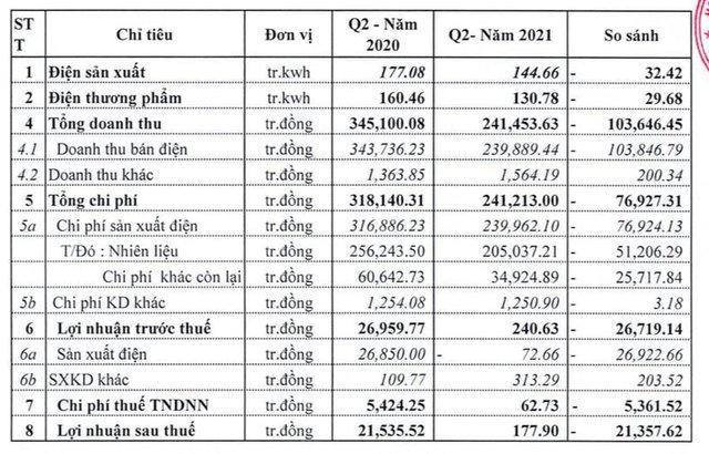 Nhiệt điện Ninh Bình (NBP): Quý 2 lãi vỏn vẹn 178 triệu đồng giảm 99% so với cùng kỳ - Ảnh 2.
