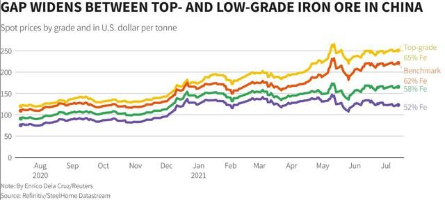 Giá sắt thép Châu Á tiếp tục tăng nhanh, giá thép không gỉ lên cao kỷ lục kể từ khi lên sàn giao dịch - Ảnh 1.