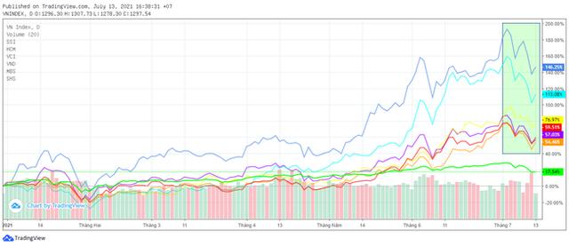 """Thanh khoản không như kỳ vọng sau thông sàn, thị trường gặp nhịp chỉnh """"sốc"""", cổ phiếu chứng khoán có còn động lực tăng? - Ảnh 2."""