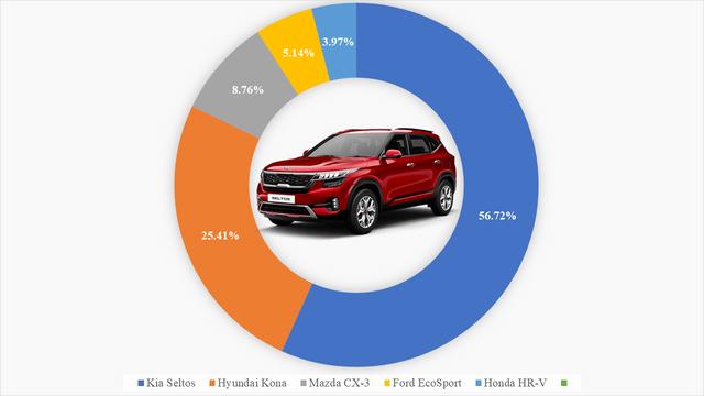 9 ông vua các phân khúc xe tại Việt Nam: VinFast Fadil thắng áp đảo, Kia Cerato bán gấp 4 lần Mazda3, Hyundai SantaFe xác lập doanh số khủng - Ảnh 7.