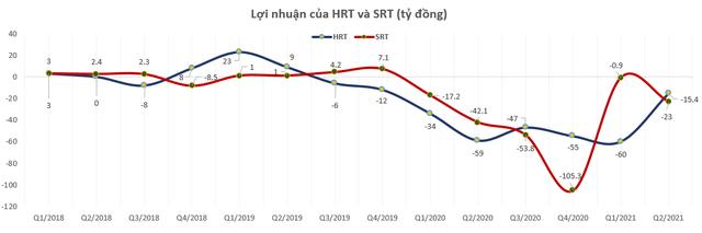 Đường sắt Hà Nội (HRT) và Đường Sắt Sài Gòn (SRT) đồng loạt báo lỗ nhiều quý liên tiếp - Ảnh 1.