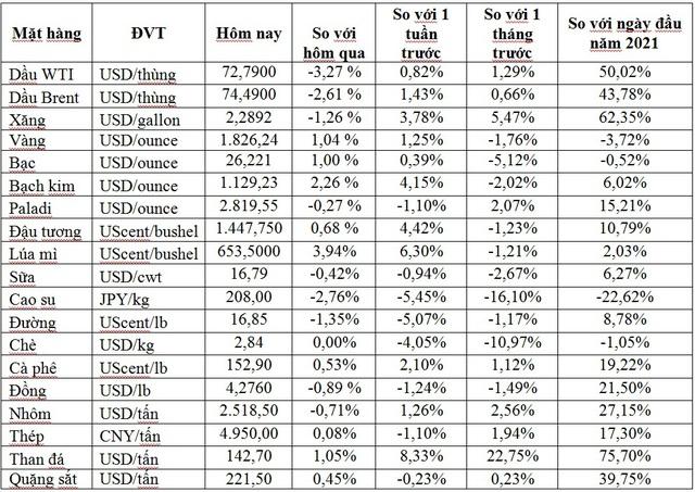 Thị trường ngày 15/7: Giá dầu giảm hơn 2%, vàng tăng, thép không gỉ cao nhất 2 năm - Ảnh 1.