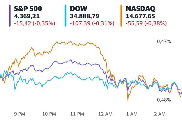 Fed duy trì chính sách tiền tệ nới lỏng, S&P 500 có lúc chạm mức cao nhất mọi thời đại  - Ảnh 1.