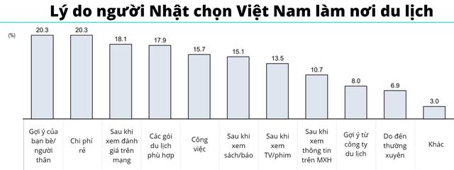 70% du khách Nhật Bản muốn quay trở lại Việt Nam - Ảnh 1.