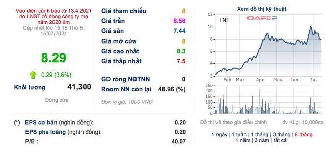 Đơn hàng tăng cao giúp doanh thu quý 2 của TNT cao gấp 35 lần cùng kỳ - Ảnh 2.