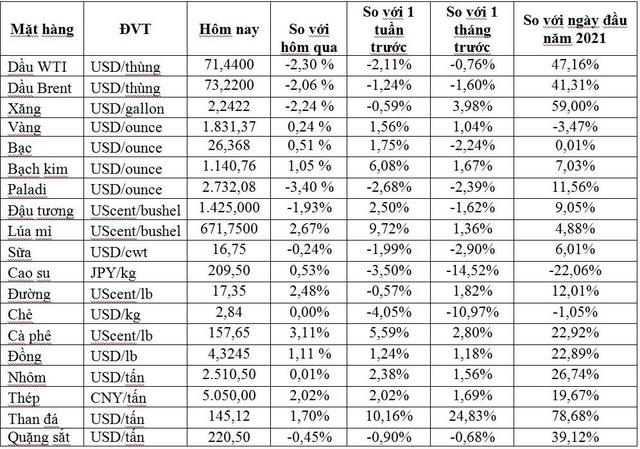 Thị trường ngày 16/7: Giá vàng, bạch kim cao nhất 1 tháng; gạo Việt Nam thấp nhất 1 năm; đồng, sắt thép đồng loạt tăng  - Ảnh 1.