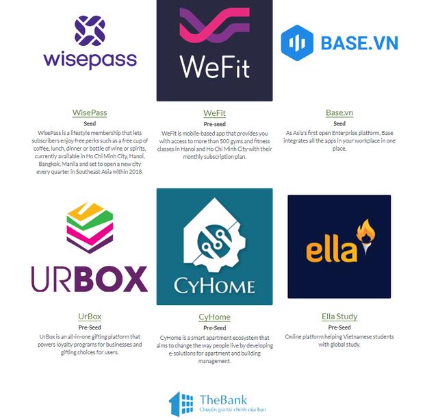 Tech in Asia: Top 9 nhà đầu tư liên tục rót tiền cho các startup Việt Nam - Ảnh 5.