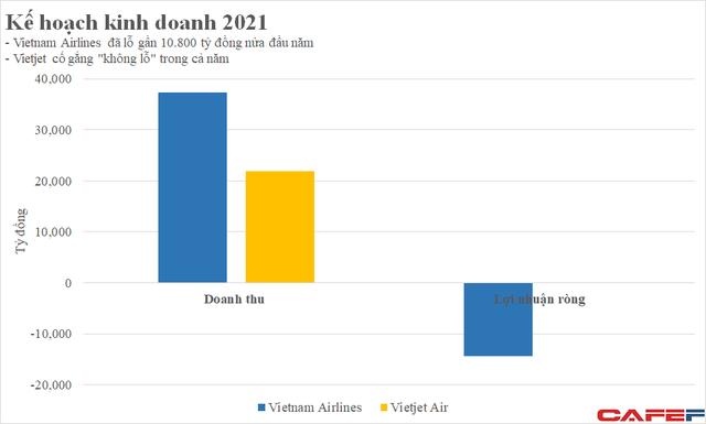 Ngành hàng không xoay sở trong đại dịch: Vietnam Airlines bán tàu bay, Vietjet đầu tư chứng khoán - Ảnh 1.